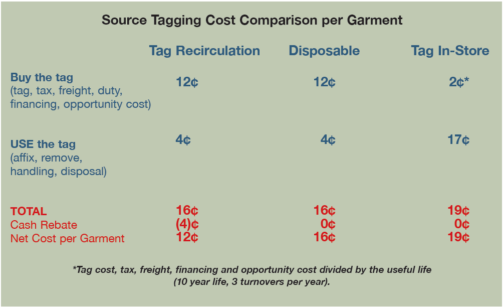 EAS Tagging Cost Comparison